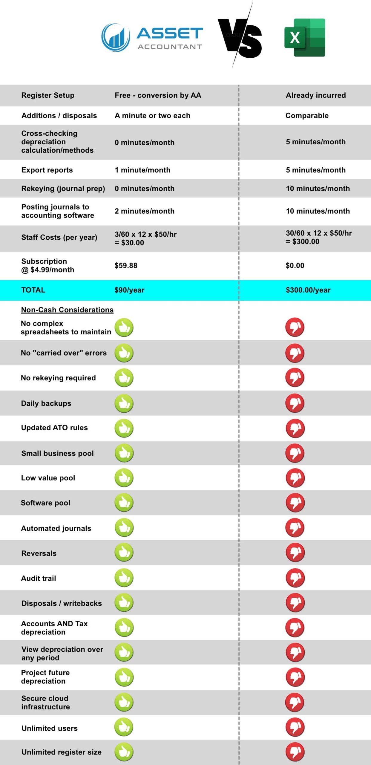 AssetAccountant vs Excel Comparison